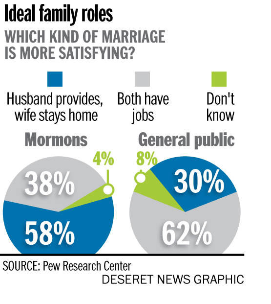 Mormons' Focus on Marriage & Family Highlighted in Pew Survey